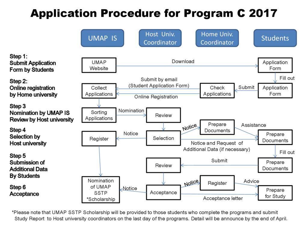 thumbnail of Application_Procedure_for_Program_C_2017