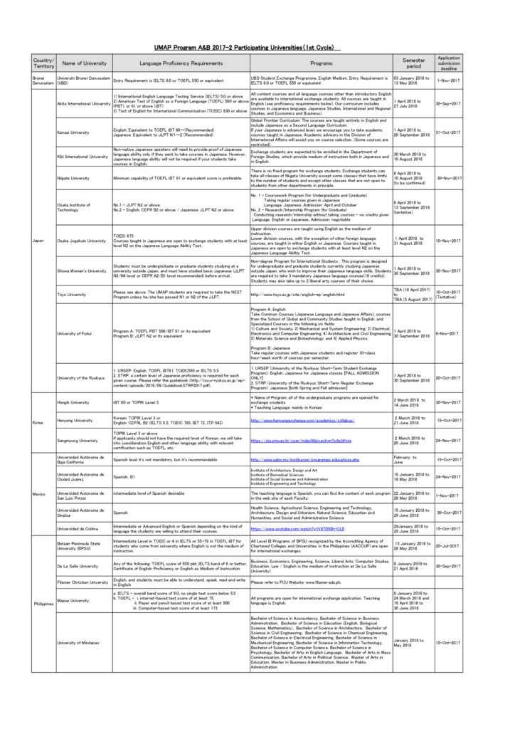thumbnail of List_of_Participating_Universities_for_UMAP_Program_AB_2017-2_1st_Cycle
