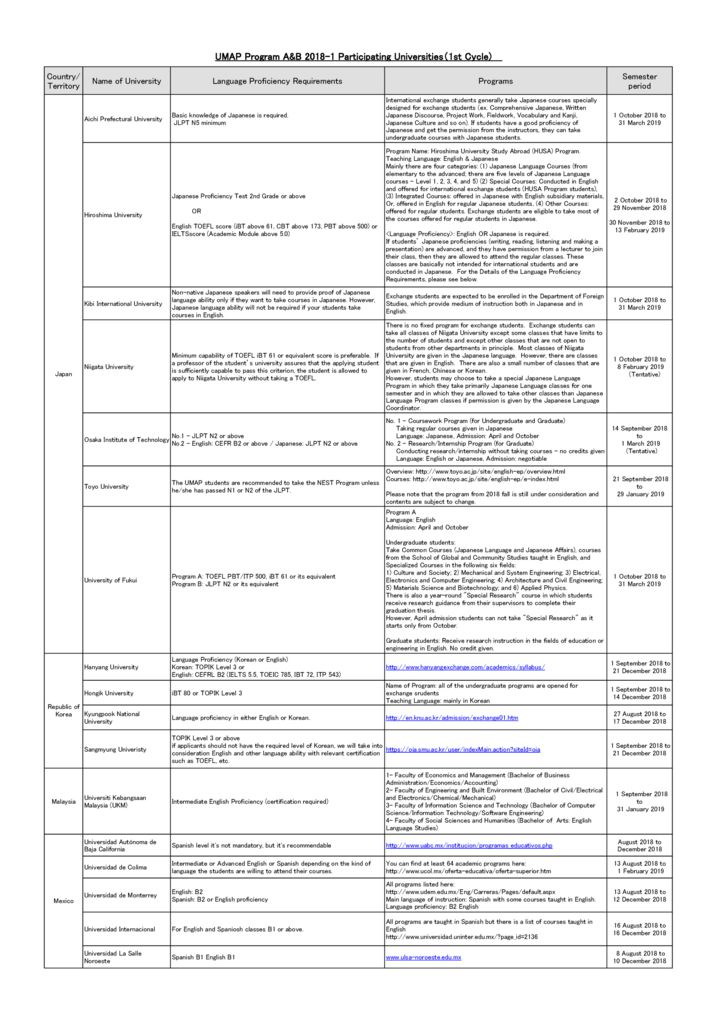 thumbnail of List_of_Participating_Universities_for_UMAP_Program_A&B_2018-1_(1st_Cycle)