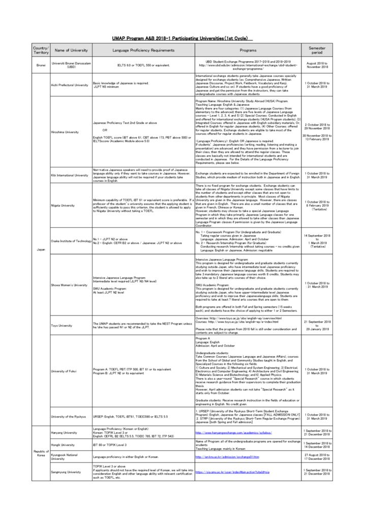 thumbnail of List_of_Participating_Universities_for_UMAP_Program_A&B_2018-1_(1st_Cycle)_rev.3