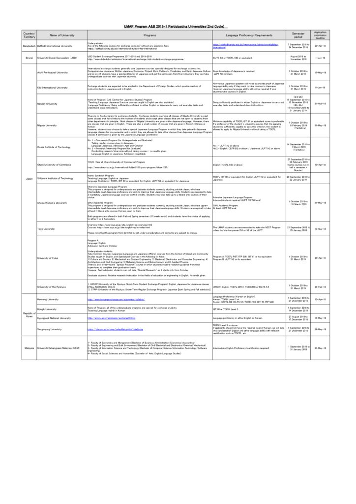 thumbnail of List_of_Participating_Universities_for_UMAP_Program_A&B_2018-1_(2nd_Cycle) (1)