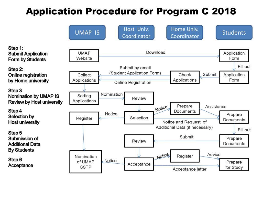 thumbnail of Application_Procedure_for_Program_C_2018