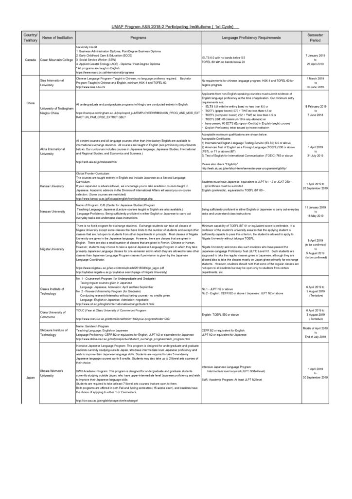 thumbnail of List_of_Participating_Institutions_for_UMAP_Program_A&B_2018-2_(1st_Cycle)